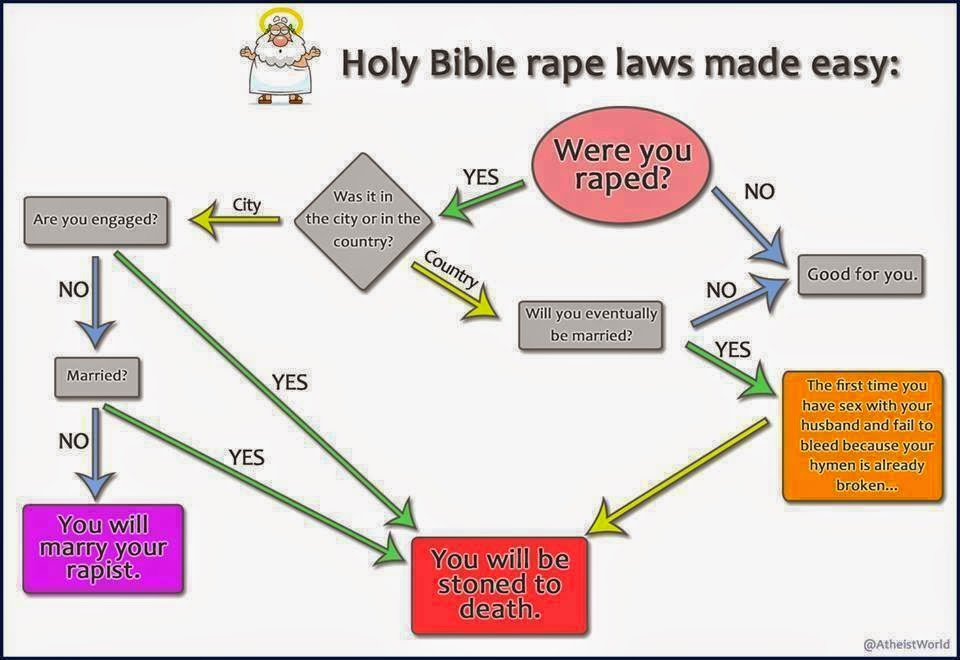 Funny Bible Rape Laws Made Easy Flowchart