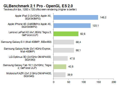 Tegra 3 no match for Apple A5 in the graphics tests