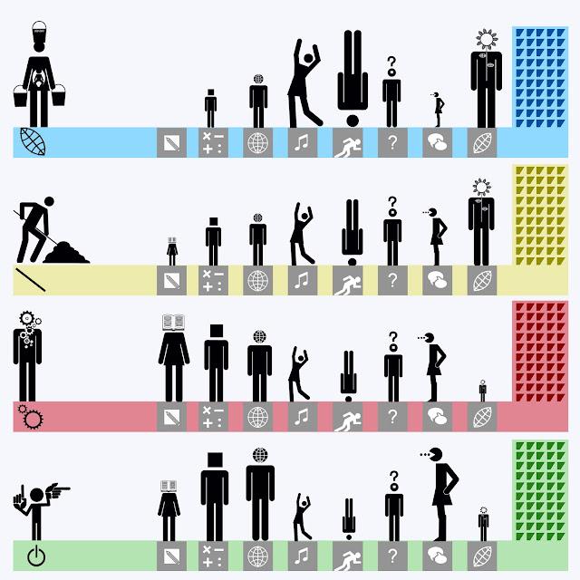 Evolucion cultural, iteligencia multiple, Gardner, infografia, isotipos, pictogramas