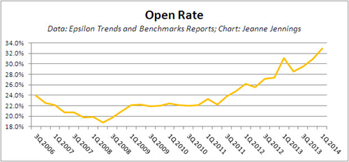 Email_Open_Rate_2014