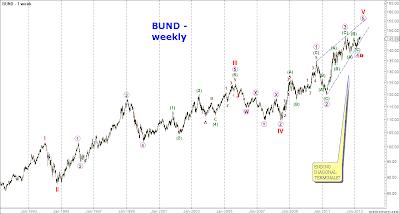 Il punto su Borse, Bund, Oro e Petrolio
