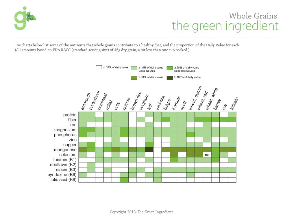 The Green Ingredient: Grains Anatomy