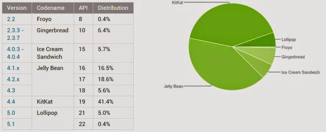 Android Lollipo atinge 5,4% do mercado