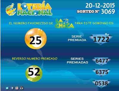 Loteria La Chica de Honduras resultados