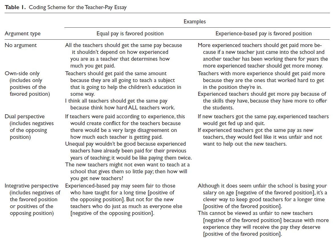 example persuasive essay college level