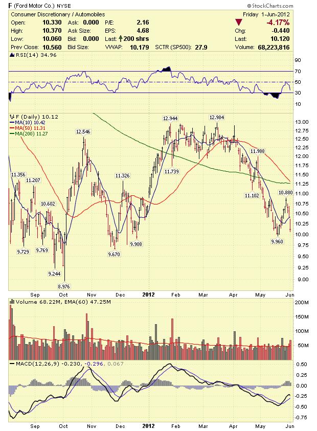 Stock Market Analysis Ford F Stock Analysis 6 4 12 June