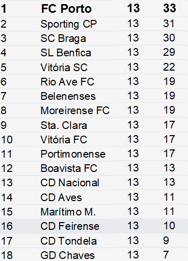 Classificação Liga Nós 13ºJornada Época 2018-2019