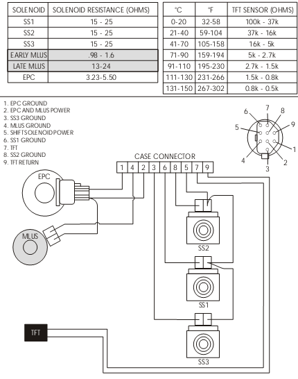 ford ax4n transmission shift solenoid a diagram