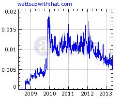 reach of WUWT according to Alexa