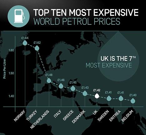 10 Negara dengan Harga BBM Termahal Sedunia