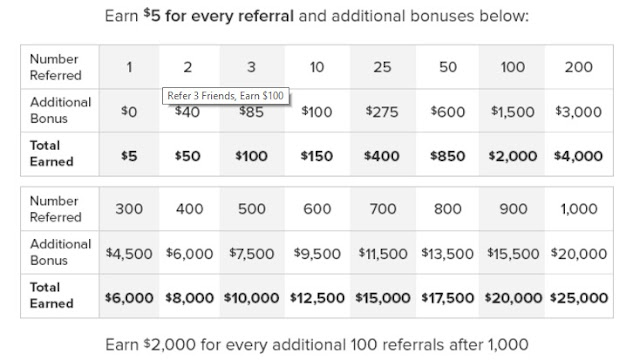 Ebates Referral Program Bonus