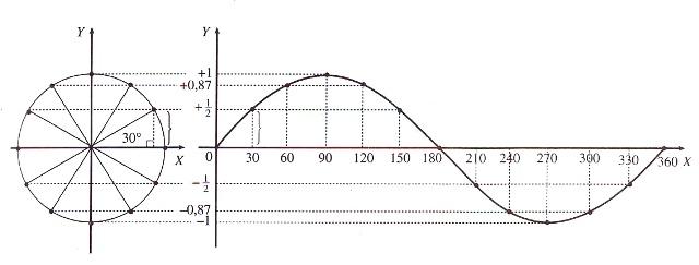 Belajar matematika dan fisika grafik fungsi trigonometri dengan lingkaran satuan ccuart Gallery