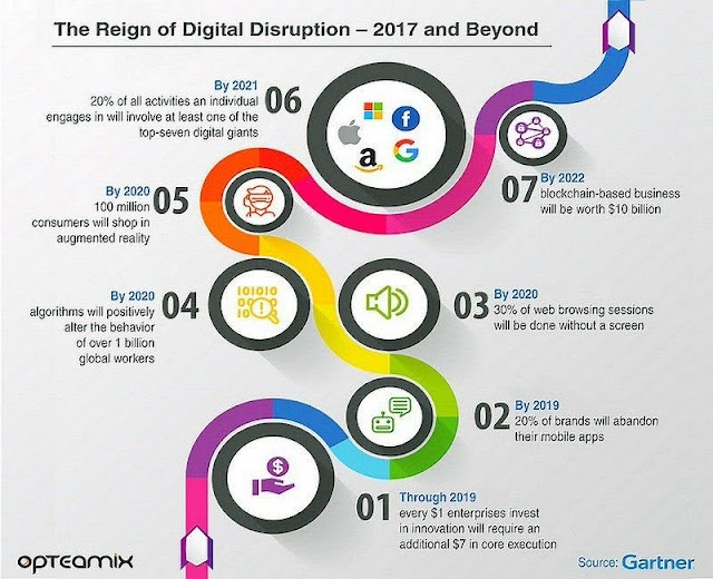 The reign of #digital #disruption