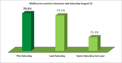 Melbourne auction clearance rate August 15