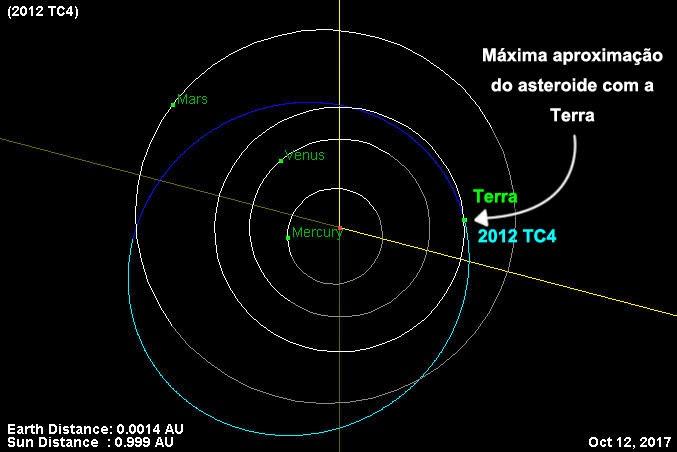 asteroide 2012 TC4 - aproximação em 2017