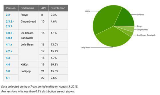 Tabela sobre os Androides instalados
