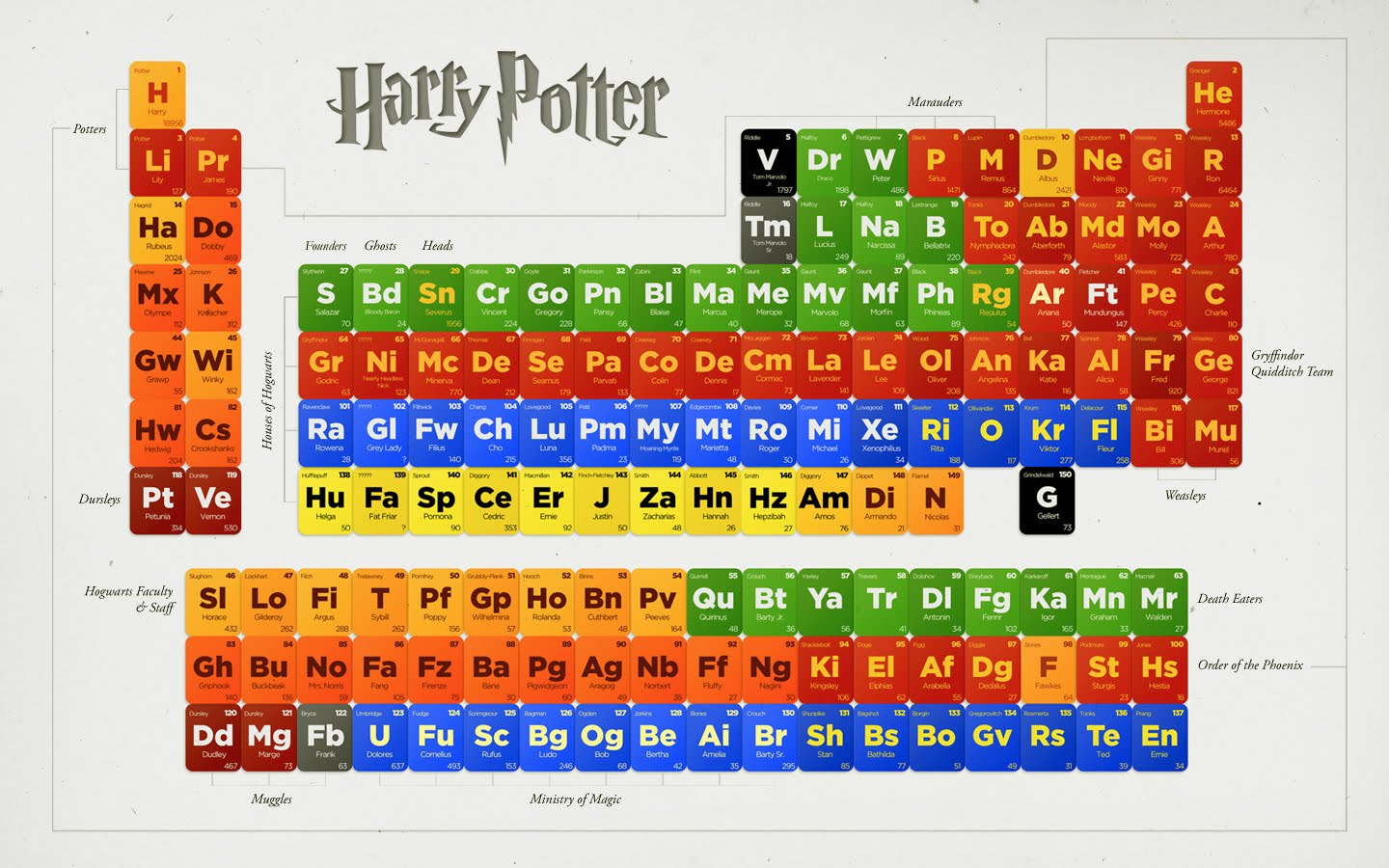 Popped culture the periodic table of harry potter the periodic table of harry potter gamestrikefo Image collections