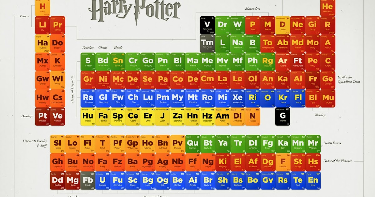 Periodic table periodic table song 3 year old ellen periodic periodic table periodic table song 3 year old ellen popped culture the periodic table urtaz Image collections