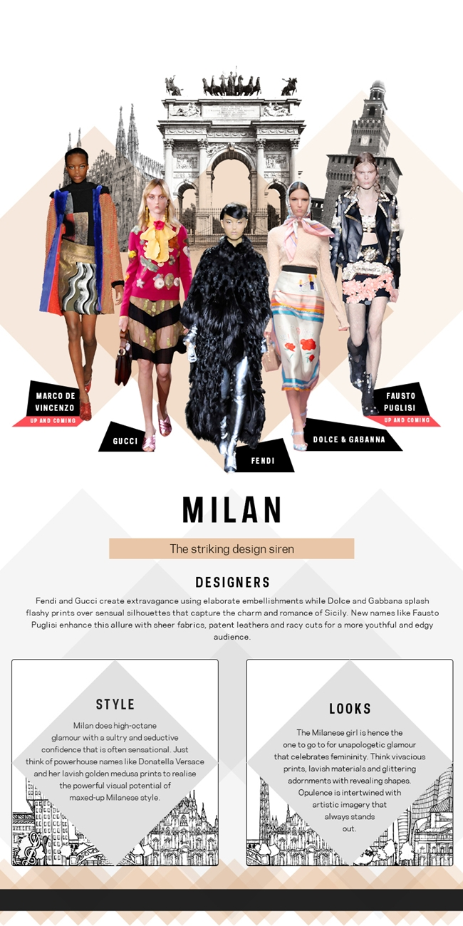 quiz:Which Fashion Capital are you: NY, London, Milan or Paris?Which fashion city are you?kviz:Koji modni grad ste vi?Farfetch trends.Milan fashion capital.