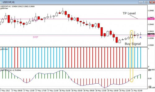 Forex sniper strategy explained