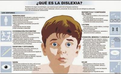 http://www.orientacionandujar.es/wp-content/uploads/2014/10/que-es-la-dislexia.jpg