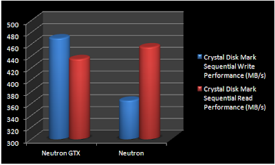 Corsair Neutron Series & Neutron Series GTX SSDs Review screenshot 7