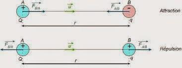TD Électrostatique sma s2