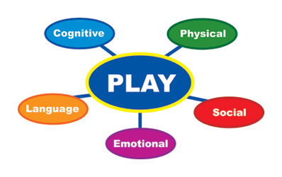 how play helps in the mental social emotional development This paper explores how play helps in the mental, social, emotional and cognitive development in children by explaining the theories of play, it also explores how play has changed over the years due to technological changes and the cognitive, mental, social emotional and social changes which take place when children play.