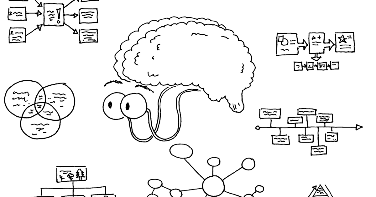 Technology & Assessment: Visual Thinking Tools