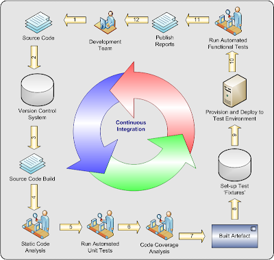 Continuous Integration Diagrams