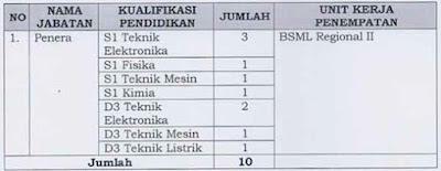 Formasi CPNS Kemendag 2013 Penempatan Yogyakarta