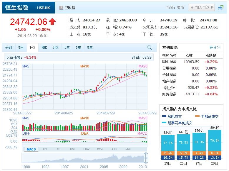 中国株コバンザメ投資 香港ハンセン指数20140829