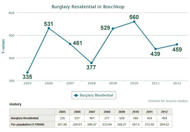 Boschkop Residential Burglary Statistics Chart