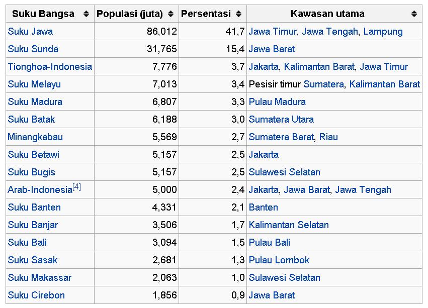 Bangsa Indonesia Terdiri Dari Berbagai Suku Bangsa Atau Etnik Karena