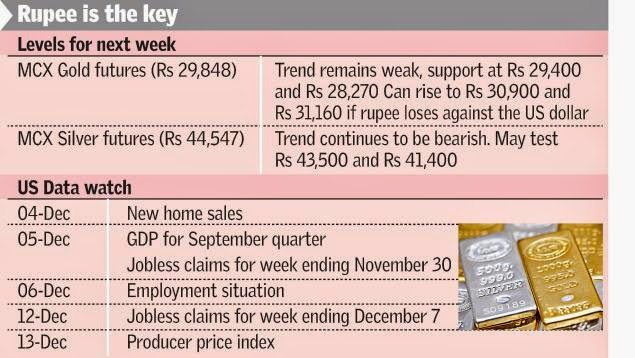 Weak outlook for Gold, Rupee is the key.