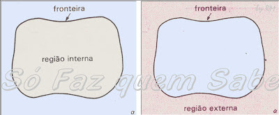 Região interna e região externa de uma curva fechada simples.
