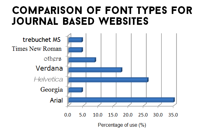 Comparison of Font Types for Journal Based Websites