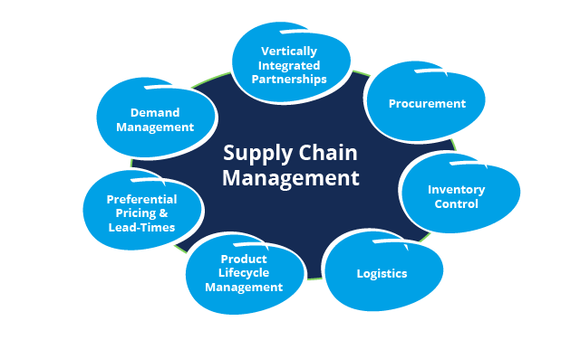 Resume supply chain erp implementation