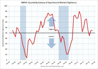 NMHC Survey: Apartment Market Conditions Tighten slightly in July