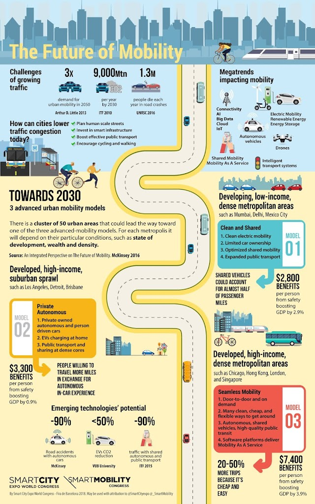 The Future of Mobility in #Smartcity
