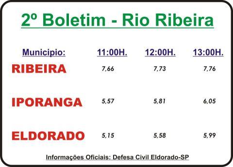 Dados oficiais 2º Boletim sobre o nível do  Rio Ribeira
