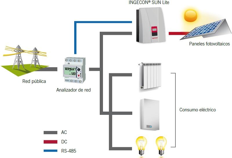Autoconsumo el ctrico sin inyecci n a red inversores - Hacer instalacion electrica domestica ...