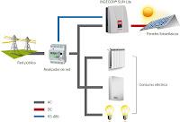 Autoconsumo sin inyección a red, esquema de instalación Ingecon Sun Lite