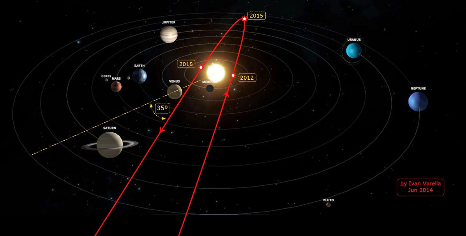 planet nibiru path with O Retorno De Nibiru on  furthermore Nibirus Projected Path From 2011 2018 together with Nibirus Projected Path From 2011 2018 likewise Sistem Suria Solar System also Correlations Nibiru Nasa Modern Science 12.