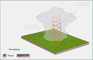 Animasi Terjadinya Badai Tornado