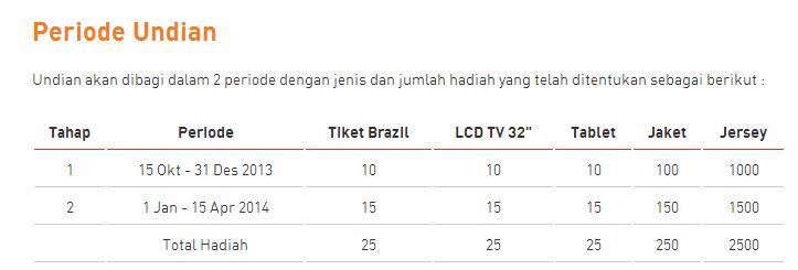 Sambut Brazil 2014 Periode Undian
