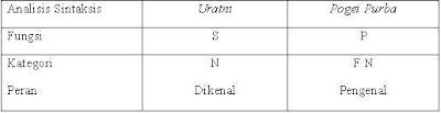 Formula Sintaksis (Analisis Struktur)