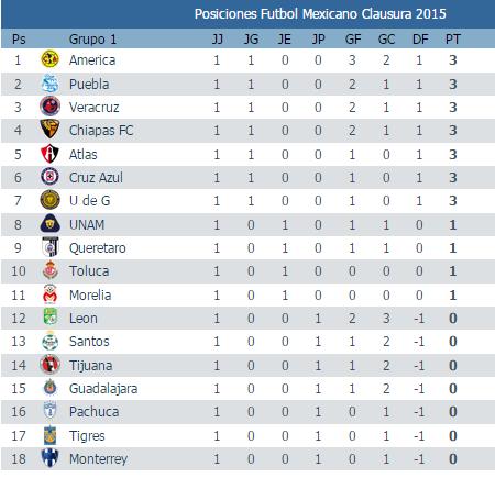 Resultados de la jornada 1 del futbol mexicano