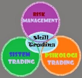 Forex skill trading