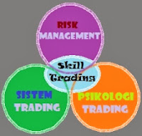 Tentang Skill Trading Forex